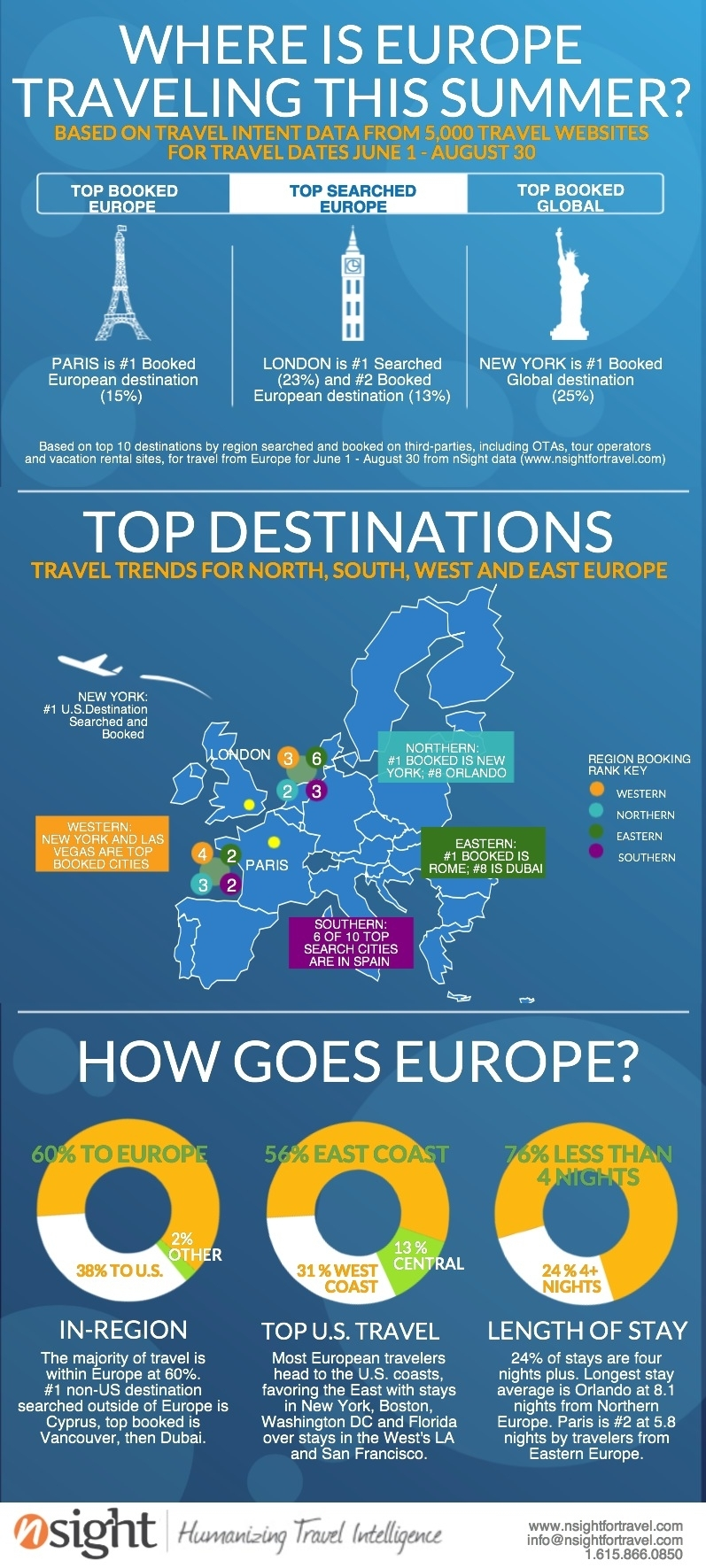 Where Is Europe Traveling This Summer   Sample Visualization intended for Traveling To Europe In August