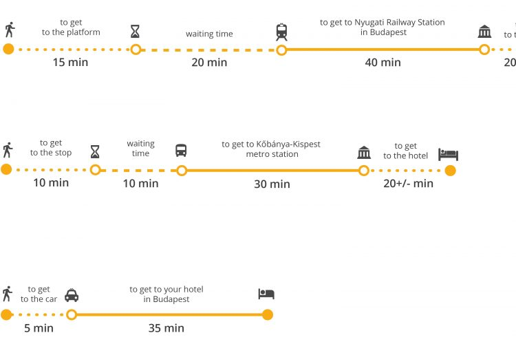 How To Get From Budapest Airport To City Center? Bus, Train in Travel To Budapest Airport From City Centre